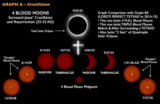 crucifixion blood moons