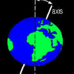 Prophecy of Earth Tilting out of its Axis